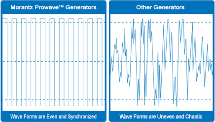 Prowave Generator Wave Forms